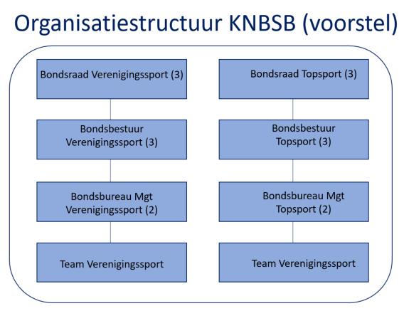 Organisatiestructuur-KNBSB